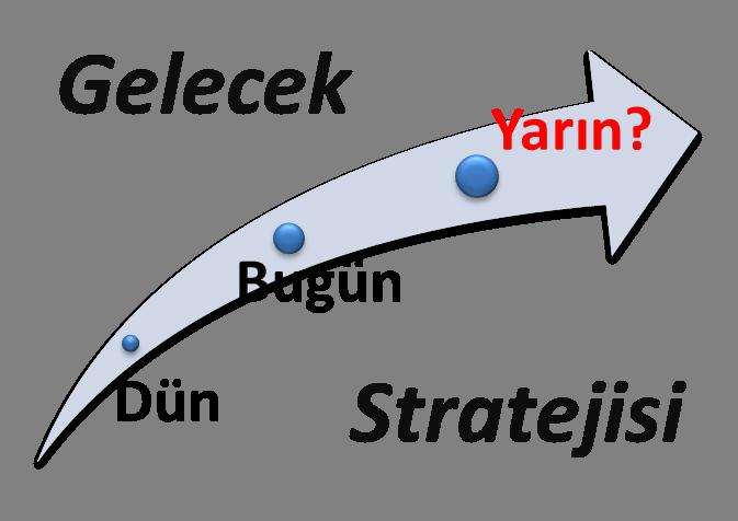 Stratejik Düşünme & Gelecek Stratejisi